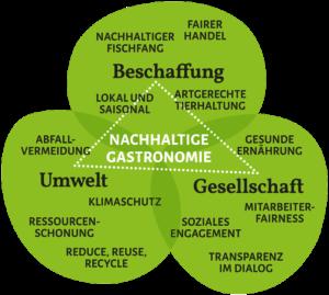 Greentable: Bewertungsfelder für nachhaltige Gastronomie